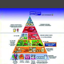 Las nuevas recomendaciones de la pirámide nutricional