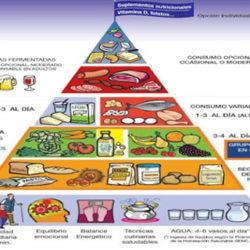 Nuevas recomendaciones en la pirámide alimentaria: se incluyen el equilibrio emocional y los suplementos nutricionales